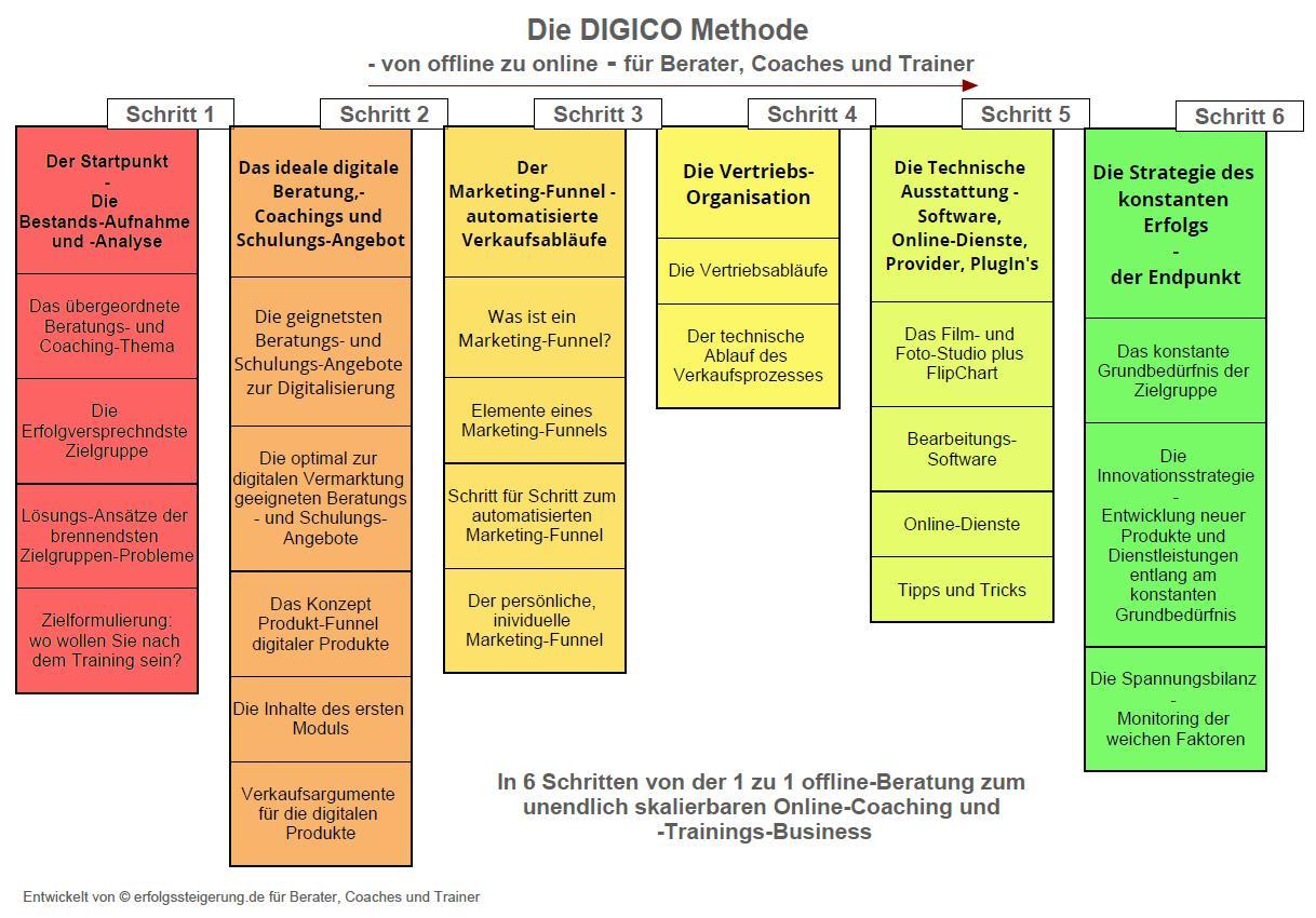 Schaubild DIGICO-Methode